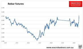 Prices for iron ore cargoes with a 63.5% iron content for delivery into tianjin dropped below $150 a tonne in the second half of august, the lowest level since december, amid falling demand, rising stocks and curbs on steel production in china. Daily Iron Ore Price Update Moderation Macrobusiness