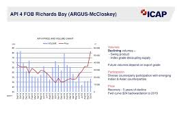 Richards Bay Coal Price Chart Icccf 2016 Coal Derivatives Overview Ppt Download