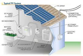 solar energy diagram solar image wiring solar photovoltaic systems overview of the main components on solar energy diagram