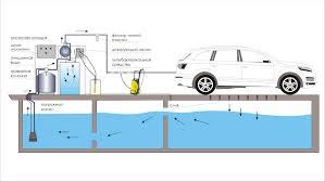 Система очистки воды для автомойки Система очистки воды