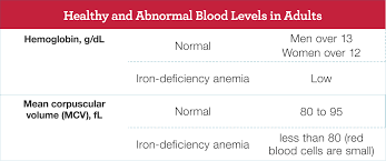 Complete Blood Count Normal Ranges Chart Circumstantial Complete Blood Count Levels Complete Blood