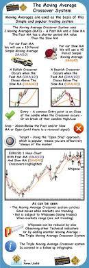 Gta 5 Biker Business Payout Chart 95 Best Stock Market Trading Images Stock Market