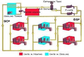 water source heat pump system diagram. Exellent Source WaterLoop Heat Pump Diagram With Water Source System E
