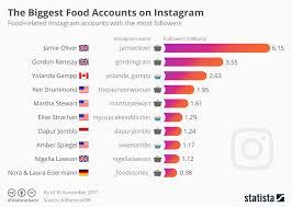 Instagram Followers Chart Chart The Biggest Food Accounts On Instagram Statista