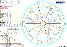 Ladies Of Lallybroch Jamies Astrological Chart