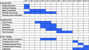 Bar Chart For Building Construction Project Planning Part 4 How To Schedule Your Project
