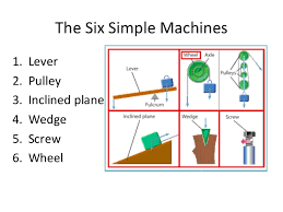 simple machines Google Search Simple Machines Pinterest