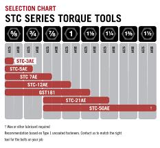 Stc Torque Control Torque Multiplier 888 838 6500 Gwy Inc