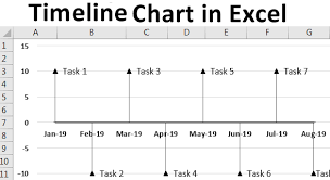 Cross Chart Excel Timeline Chart In Excel How To Create Timeline Milestone