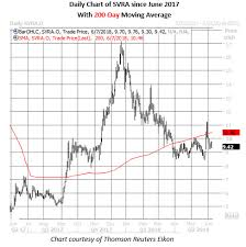 Svra Stock Chart Analyst Targets 325 Upside For This Under The Radar Drug Stock
