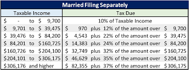 Irs Tax Chart 2019 Irs Releases New Projected 2019 Tax Rates Brackets And More