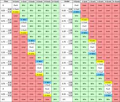 Round Robin Parlay Chart How Do Asian Handicap And Over Under Betting Work In Soccer