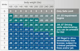 Bmi Alcohol Chart Blood Alcohol Calculator Chart Helpful Dui Links