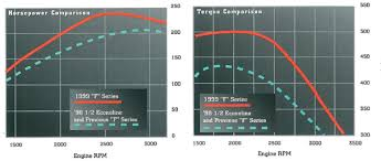 7 3l power stroke diesel specs info 1999 to 2003 7 3l power stroke horsepower torque