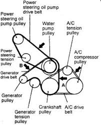 mitsubishi montero sport diagram just another wiring diagram blog • repair guides engine mechanical components accessory drive belts rh autozone com mitsubishi montero sport engine diagram 1998 mitsubishi montero sport fuse