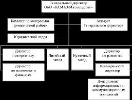 Отчет по преддипломной практике в ОАО КАМАЗ Металлургия Отчет по  Организационная структура ОАО КАМАЗ Металлургия наглядно представлена на рисунке 1