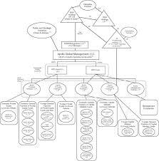 Vail Resorts Organizational Chart Form S 1