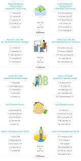 Accounting Career Progression Chart Best Worst Places To Start A Career