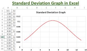 Table Graph Maker Chart Standard Deviation Graph Chart In Excel Step By Step