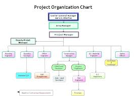 Organizational Chart Template Org Structure Team Diagram Ooojo Co