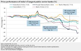 Punjab National Bank Share Price Tumbles On Indias Biggest
