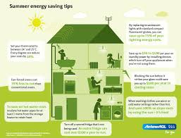 Find this Pin and more on Energy Efficiency Tips by lineadiliara.