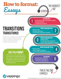 Strong Essay Essay Formatting How To Format An Essay Right Every Time