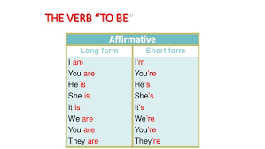 form of be verb verb to be