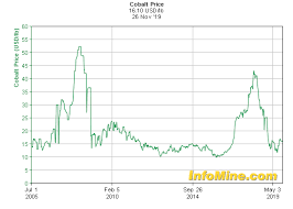 Ferro Tungsten Price Chart Historical Cobalt Prices And Price Chart Investmentmine