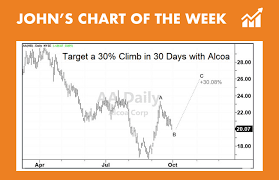 Aa Stock Chart Buy Alcoas Stock For 30 Gains Johns Chart Of The Week