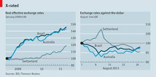 Brazil Real Currency Chart The Economist