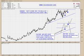 Technical Analysis Of The Gold Index Price Chart Future