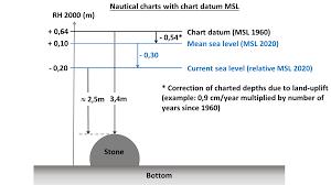 Mean Sea Level Sjofartsverket