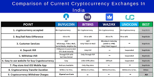 Changes in the value of 1 bitcoin in indian rupee. Comparison Of Current Cryptocurrency Exchanges In India By Rinkesh Jha Medium