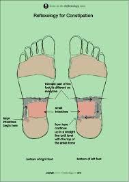 Reflexology For Constipation