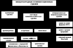 Курсовая работа Понятие и виды сделок Рис 1 Классификация международных компенсационных сделок