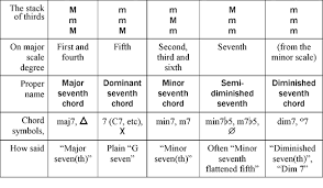 How To Identify Types Of Seventh Chords