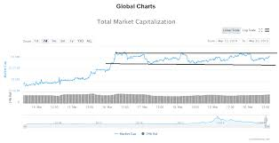 Crypto Market Rising With More To Go Btc Xtz Gnt Price