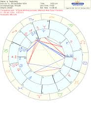 Oprah Winfrey Birth Chart Astrology Food For Thought Capricorn Pursues Success