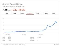Cannimed Cmed C Prepares To Repel Boarders Takes Poison