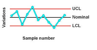 Topic 3 Control Chart For Variables Jf608 Quality Control