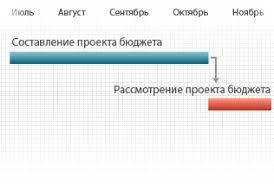 Публичный бюджет Екатеринбурга График подготовки бюджета