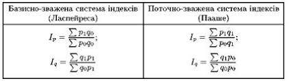 Індекси refsua Форму індексу вибирають залежно від мети дослідження та наявної інформації У статистиці зарубіжних країн індекс цін розраховують за формулою Ласпейреса
