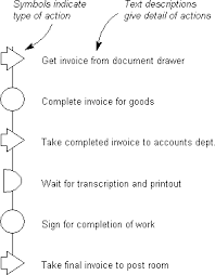 The Flow Process Chart