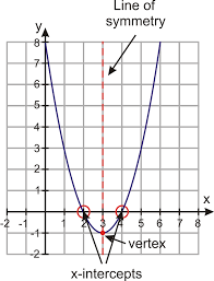 quadratic functions in intercept form