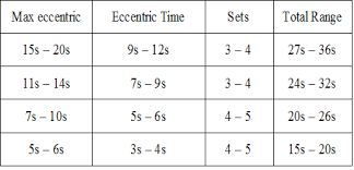 Overcoming Gravity Progression Chart Prilepin Tables For Bodyweight Strength Isometric And