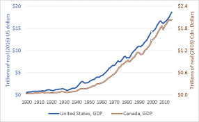 Exponential Growth Us And Canadian Gdp In The 20th Century