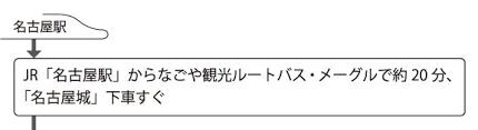 モデルコース一覧 愛知の観光スポット 東海道沿線周辺の観光なら