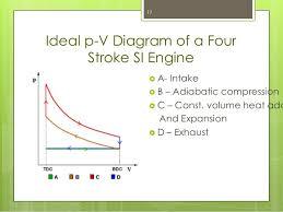 four stroke engine indicator diagram diagram internal combustion engine part 1