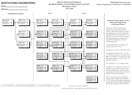 Bioprocess Flow Chart 73 Always Up To Date Bioprocess Flow Chart